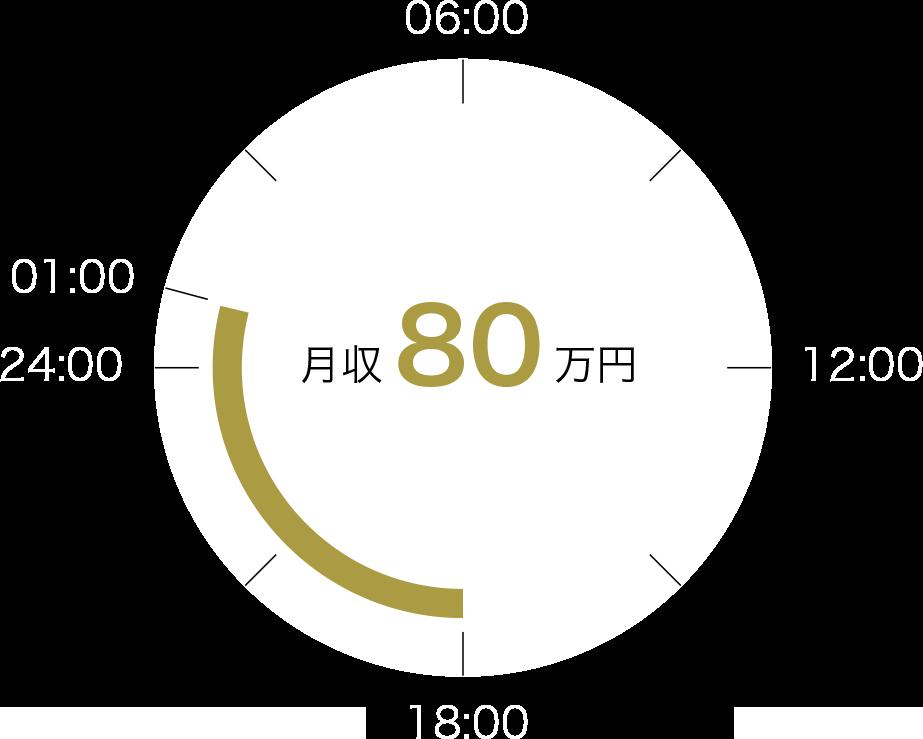 大阪男塾での労働時間